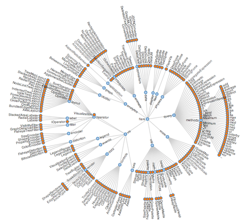 What A Good Data Visualisation Should Do  Csirt Foundry